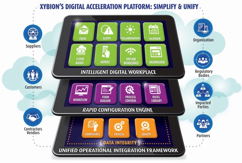 Xybions Digital Acceleration Platform