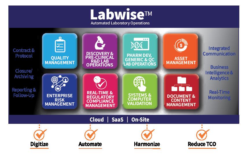 Labwise Automated Laboratory Operations