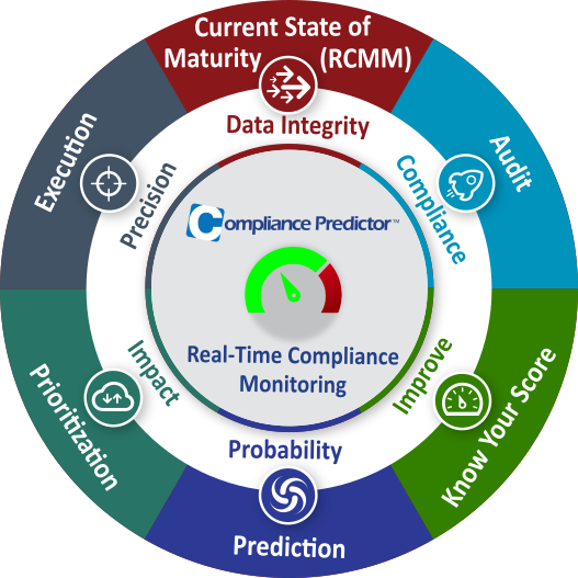 Compliance Predictor
