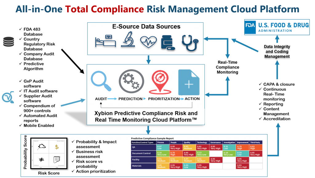 Total Compliance Risk Managment