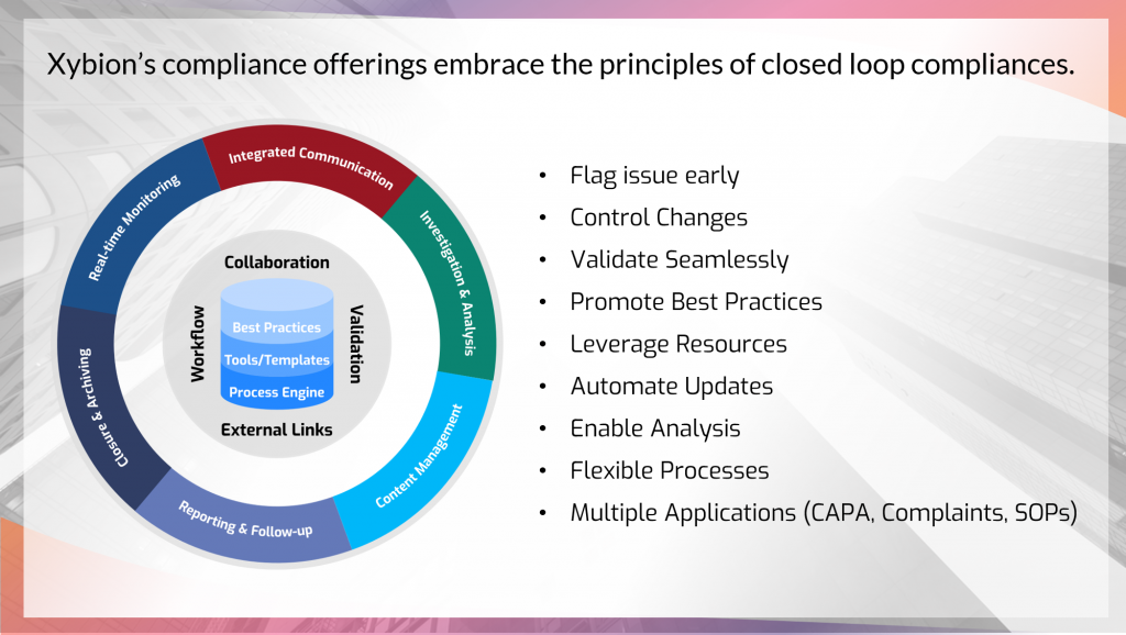 Principles of Closed Loop Compliance