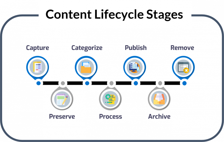 Content Management with Compliance