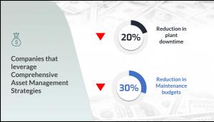 Comprehensive Enterprise Asset Management