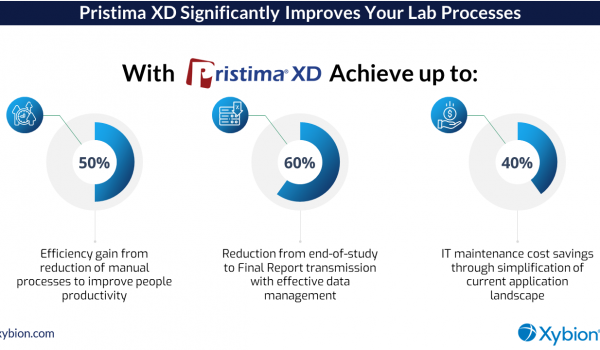 Pristima XD Significantly Improves your Lab Processes Preclinical LIMS